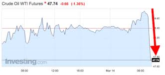 Baltic Dry Index Chart Yahoo Crude Oil Yahoo Finance Brent Crude Oil Price