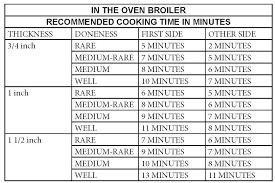 Oven Steak Cooking Chart Www Imghulk Com