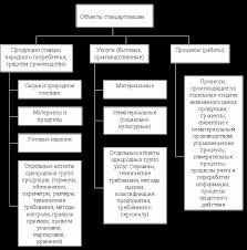 Стандартизация сертификация и контроль качества продукции на  Рис 1 1 Классификация объектов стандартизации