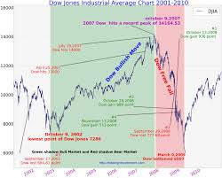 dow jones 2009 chart 24 most popular djia trend chart