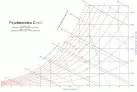File Psychrometric Chart Png Wikimedia Commons
