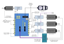 step direction ethernet motion controller mach3 cnc integra wiring diagram