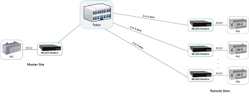 leased line replacement for scada communication leased line scada communications architecture master plc