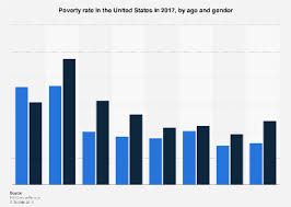 Texas Poverty Level Chart Poverty Rate In The U S By Age And Gender 2018 Statista