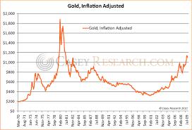 Inflation Adjusted Gold Gold News