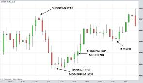 Understanding Candle Charts Understanding Option Trading Candlestick Chart Wave