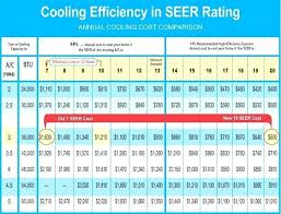 Seer Rating Chart Air Conditioner Seer Rating