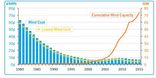 Solar Energy Chart The Renewable Energy Progress In 6 Charts