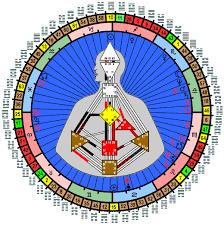 Disclosed Human Design Mandala Chart Human Design System