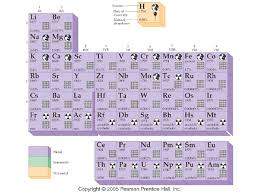 Introduction to the Periodic Table of Elements - ppt video online ...