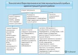 Презентация на тему ФИНАНСОВЫЙ УНИВЕРСИТЕТ ПРИ ПРАВИТЕЛЬСТВЕ  10 ОТБОР ПЕРСОНАЛА