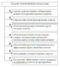 Дипломная работа основной и оборотный капитал