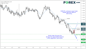Eur Chf Stalls At Key Support Whilst Signs Of Snb