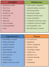 How To Perform A Swot Analysis For Your Business | Possibilities ...