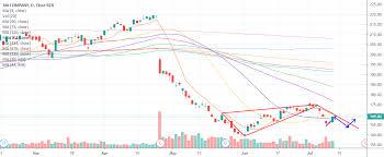 Daily Mmm Stock Price Trend Forecast Analysis Q8 Blog