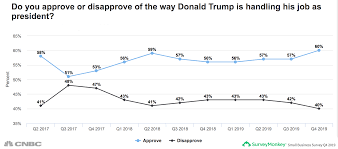 Trumps Approval Rating Chart Trumps Approval Rating Among Business Owners Hits All Time High
