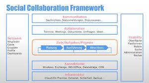 Social Collaboration Framework Teil 2 Injelea Blog