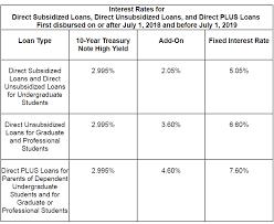 Federal Loan Basics Student Loan Borrowers Assistance