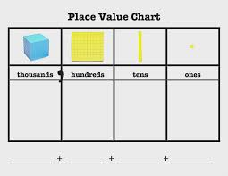 Blank Place Value Chart Template Place Value Chart For 3rd