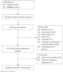 Pdf Child Pugh Versus Meld Score For The Assessment Of