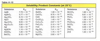 Ksp Chart Determining Solubility From Ksp To Find Molar Solubility S