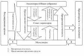 Корпоративное управление в российских коммерческих банках Раздел  Взаимоотношения и круг заинтересованных сторон в системе корпоративного управления коммерческими банками несколько сложнее и шире чем в нефинансовых