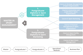postgraduate diploma in sport management online cruyff institute  the postgraduate diploma in sport marketing 27 ects an elective module and the master s final project in a maximum period of 3 years from the