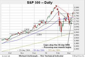 Nasdaq Vs Dow Chart Charting The Market Recovery Nasdaq Takes Flight As Dow