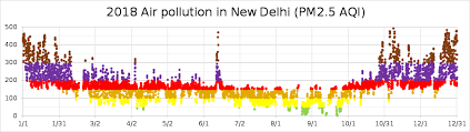 How To Make Chart On Pollution Air Pollution In India Wikipedia