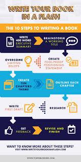 How To Write A Book Outline The Secret To Writing A Good