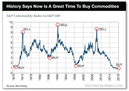 Commodity Index Chart Buy Here Sell Here This Chart Says Commodities Have Never
