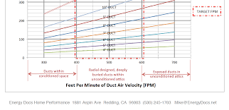 Duct Velocity Chart The Best Velocity For Moving Air Through Ducts Energy Vanguard