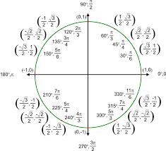 Trigonometric Ratios On The Unit Circle Ck 12 Foundation