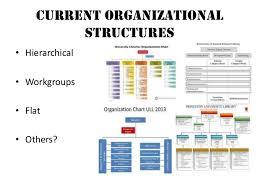 Princeton University Organizational Chart Programming For Serendipity