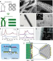 a schematic for the fabrications of nanowire mno 2 and self a schematic for the fabrications of nanowire mno 2 and self branched mno 2 b and c sem images of the self branched mno 2 before and after annealing