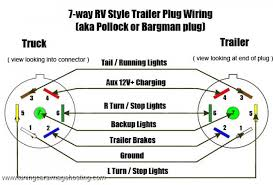 wiring diagram 7 wire trailer plug wiring image 7 pin wire diagram for trailer 7 wiring diagrams cars on wiring diagram 7 wire trailer