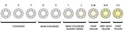 Color Chart For Diamond 11 Diamond Color Clarity Chart Lucy Ring Collection