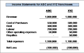 Example Of Franchise Quantifying The Remedy Rescission Ontario Arthur Wishart Act