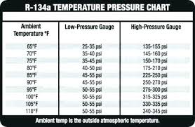 Automotive Air Conditioning Pressure Gauge