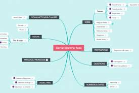 mind maps for essay writing guide examples focus grammar mind map