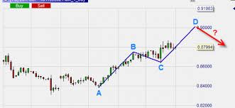 The Abcd Pattern Goes Against The Trend Best Trading
