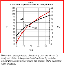 The Effects Of Humidity On Vacuum Systems Normandale