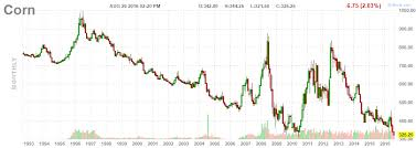 Corn Chart Long Term Corn Chart What If This Secular Double Bottom
