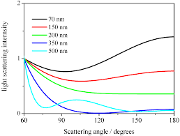 Dynamic Light Scattering Method Nanomaterials Free Full Text Effects Of Angular
