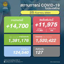 ด่วน! ยอด โควิด-19 วันนี้ ติดเชื้อเพิ่ม 11,975 ราย ตาย 127 ราย ATK อีก  2,370 ราย