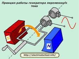 Как устроены генераторы постоянного и переменного тока Принцип работы генератора переменного тока