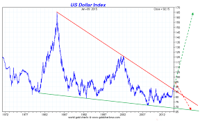 Dxy Historical Chart Us Currency Index Currency Exchange Rates