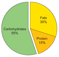 Healthy Eating Percentages Pie Chart Why Do We Eat Ck 12 Foundation