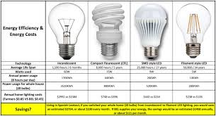 Led Lights Vs Standard Bulbs How Much Money Can Led Light Bulbs Save You In Belize