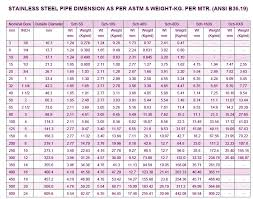 Ss Pipe Wall Thickness Chart Ss Pipe Weight Ansi B36 19 Pipe Ss Pipe Schedule Chart Metric